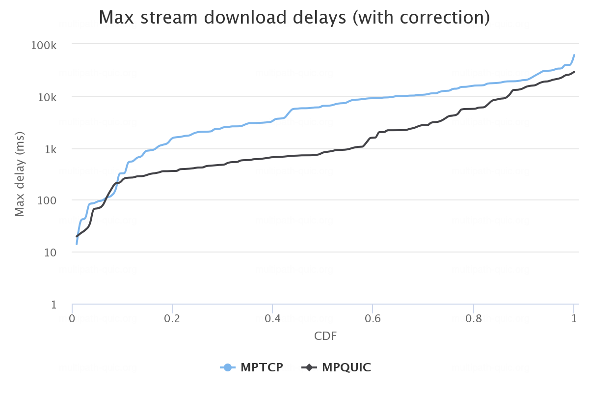 Stream traffic down delays